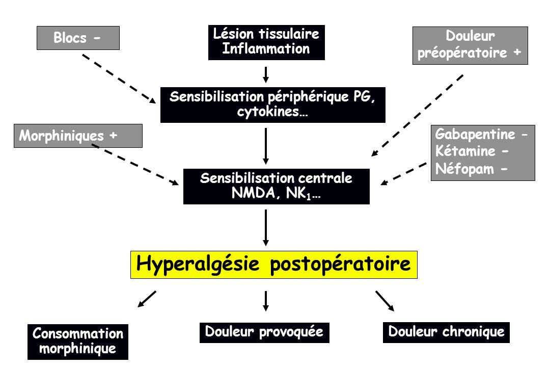 Hyperalgésie postopératoire