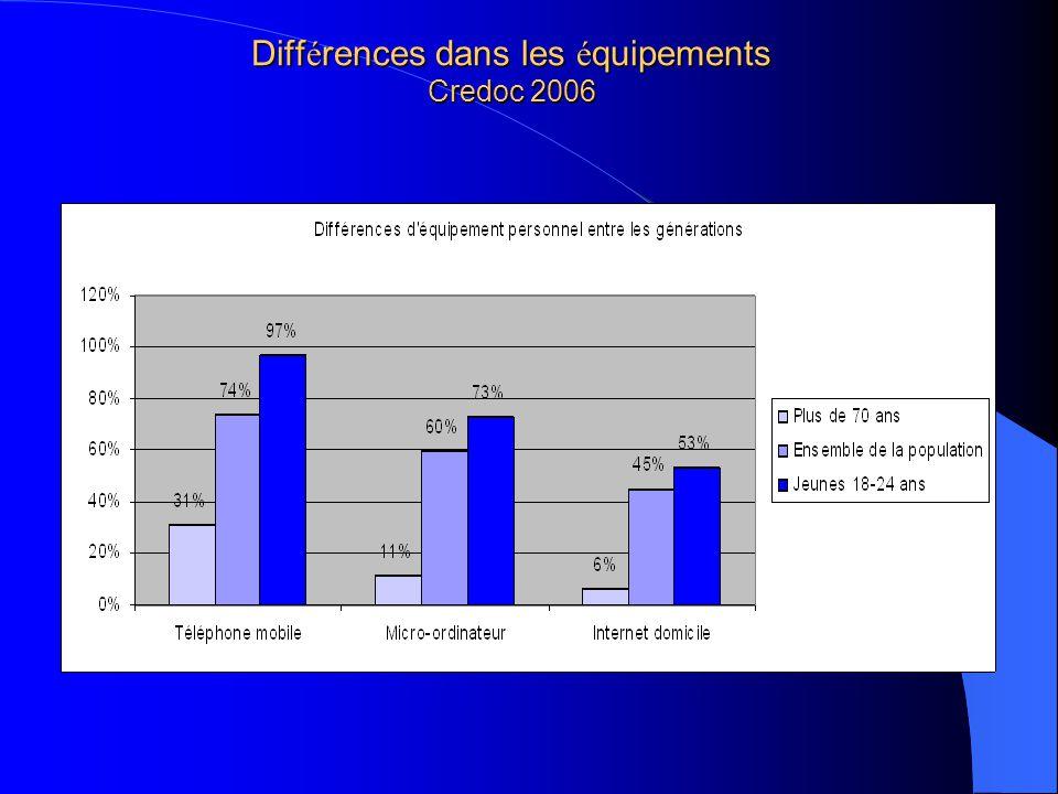 Différences dans les équipements Credoc 2006