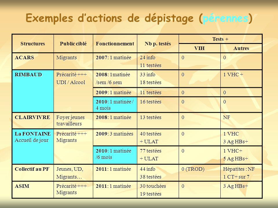 Exemples d'actions de dépistage (pérennes)