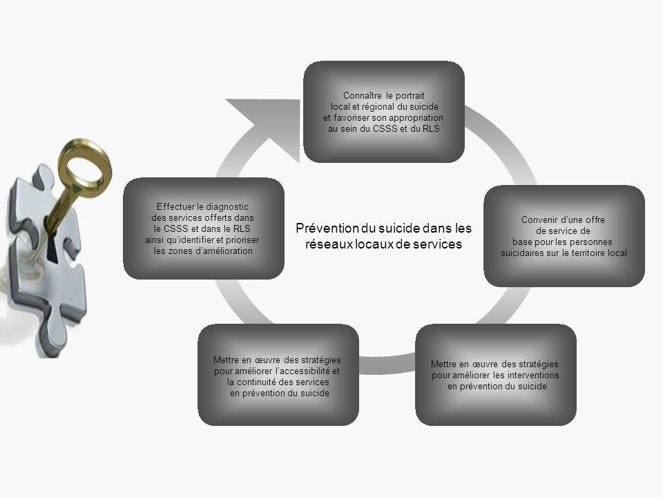 Prévention du suicide dans les réseaux locaux de services