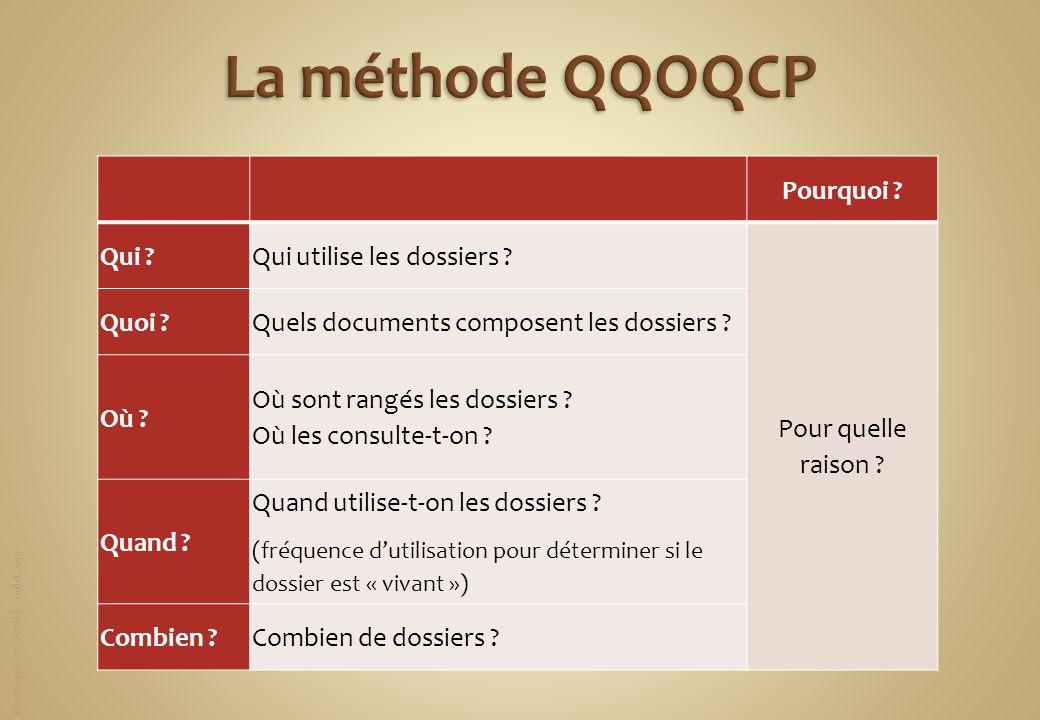 La méthode QQOQCP Pourquoi Qui Qui utilise les dossiers