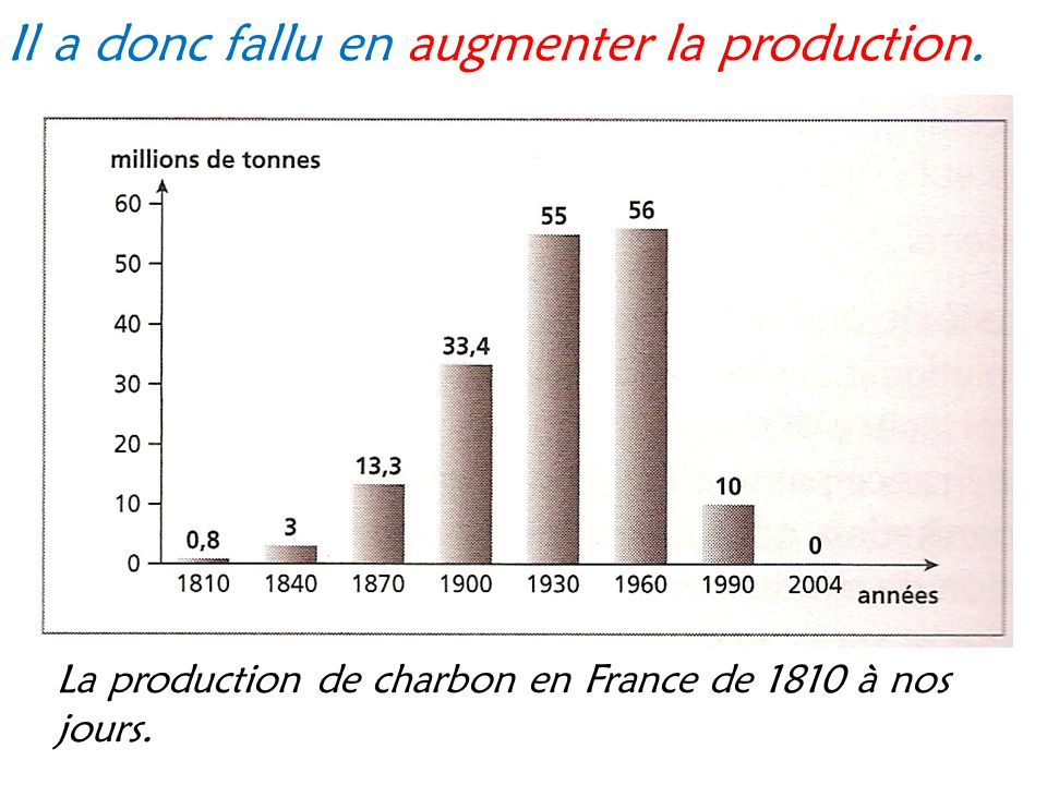Il a donc fallu en augmenter la production.