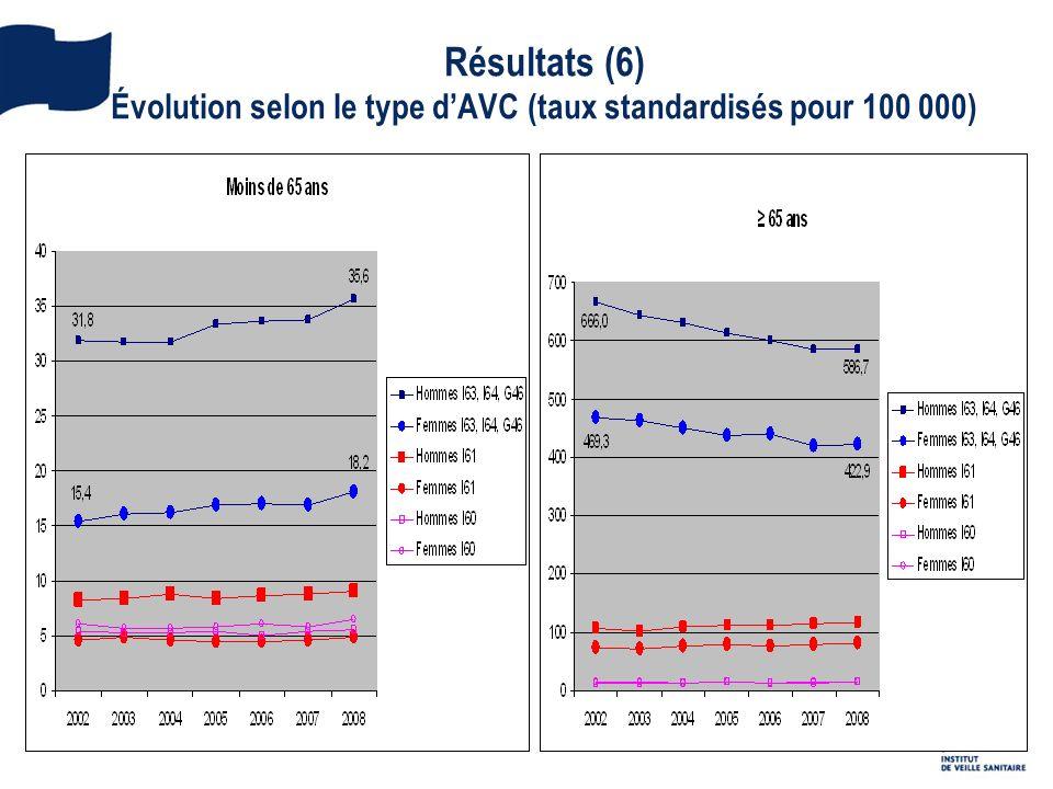 Résultats (6) Évolution selon le type d'AVC (taux standardisés pour 100 000)