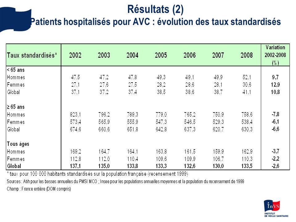Résultats (2) Patients hospitalisés pour AVC : évolution des taux standardisés