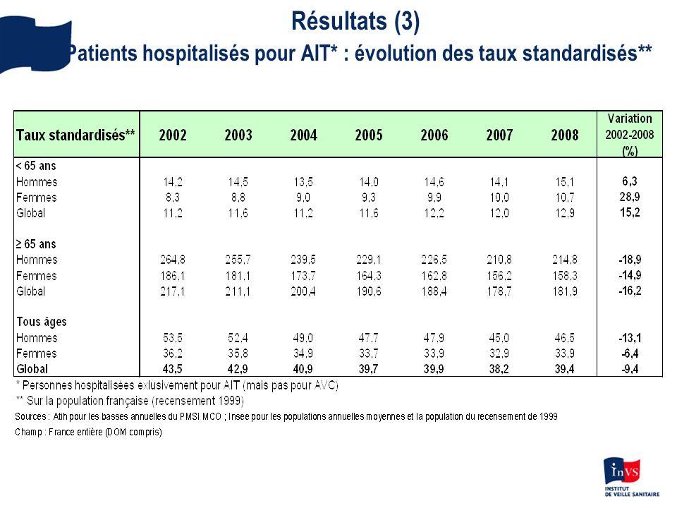 Résultats (3) Patients hospitalisés pour AIT