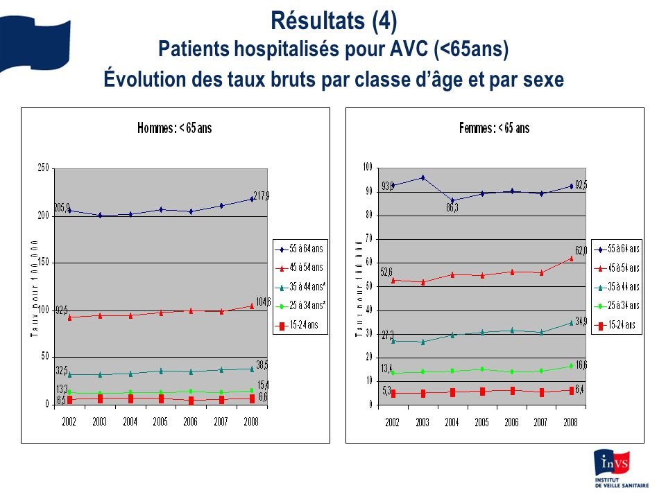 Résultats (4) Patients hospitalisés pour AVC (<65ans) Évolution des taux bruts par classe d'âge et par sexe