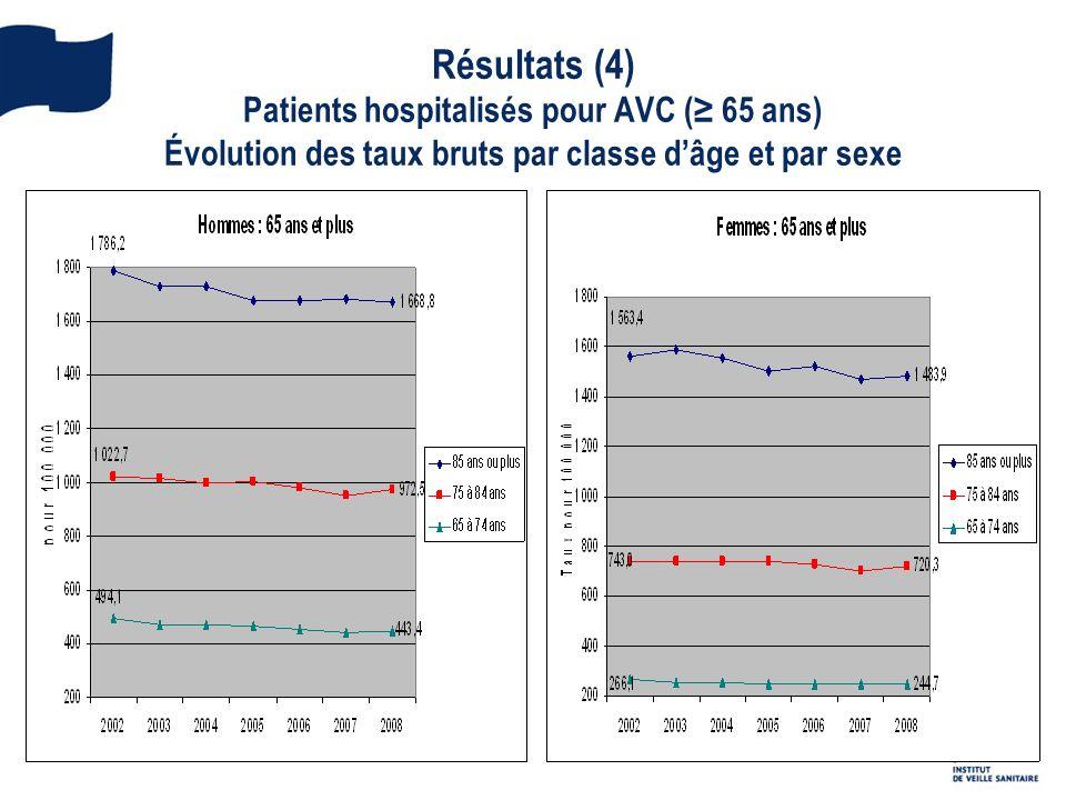 Résultats (4) Patients hospitalisés pour AVC (≥ 65 ans) Évolution des taux bruts par classe d'âge et par sexe