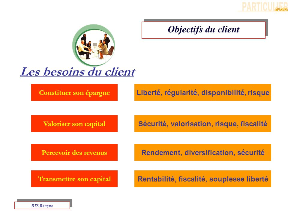 Les besoins du client Objectifs du client Constituer son épargne