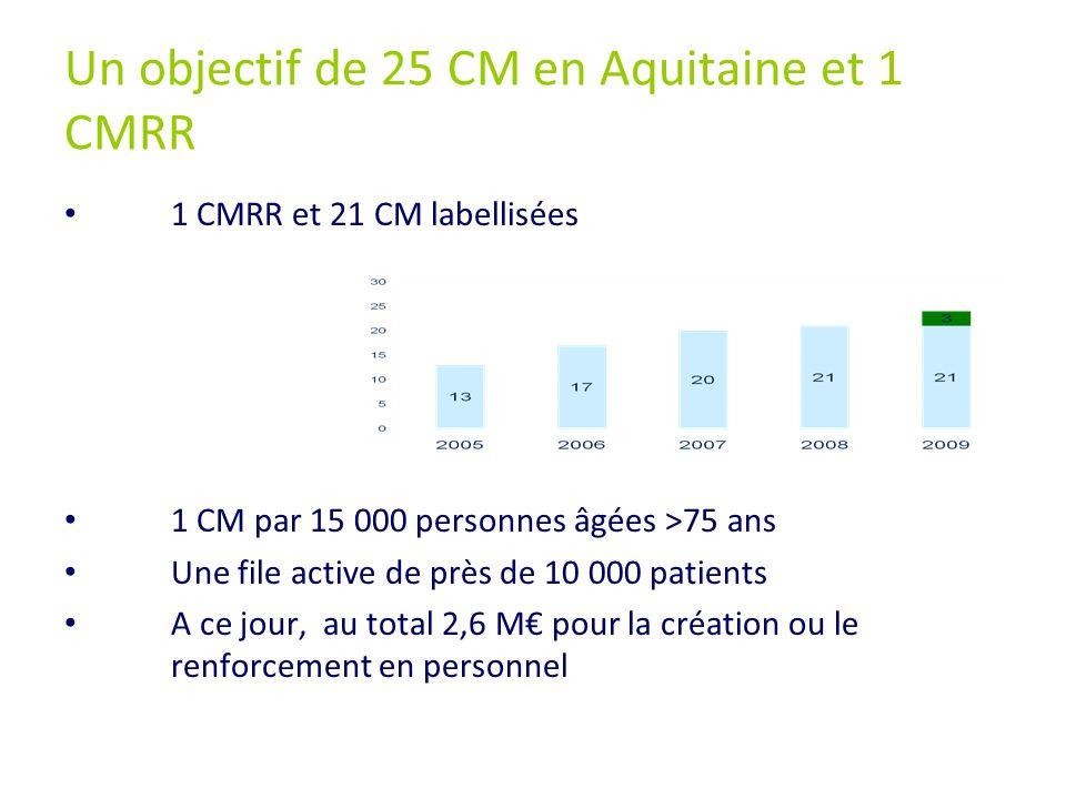 Un objectif de 25 CM en Aquitaine et 1 CMRR
