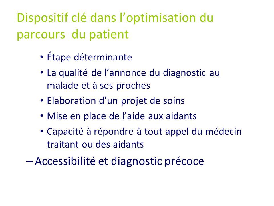 Dispositif clé dans l'optimisation du parcours du patient