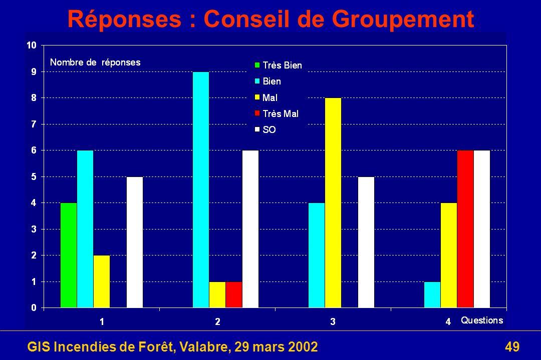 Réponses : Conseil de Groupement