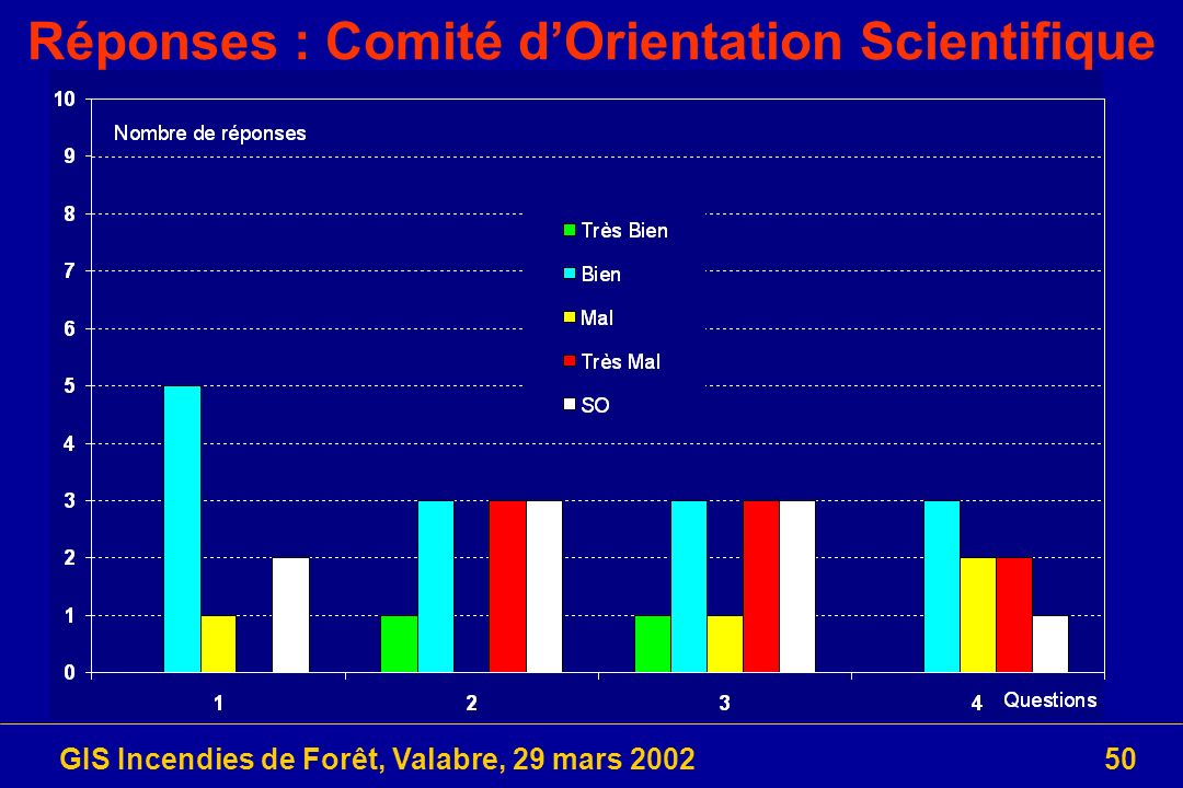 Réponses : Comité d'Orientation Scientifique