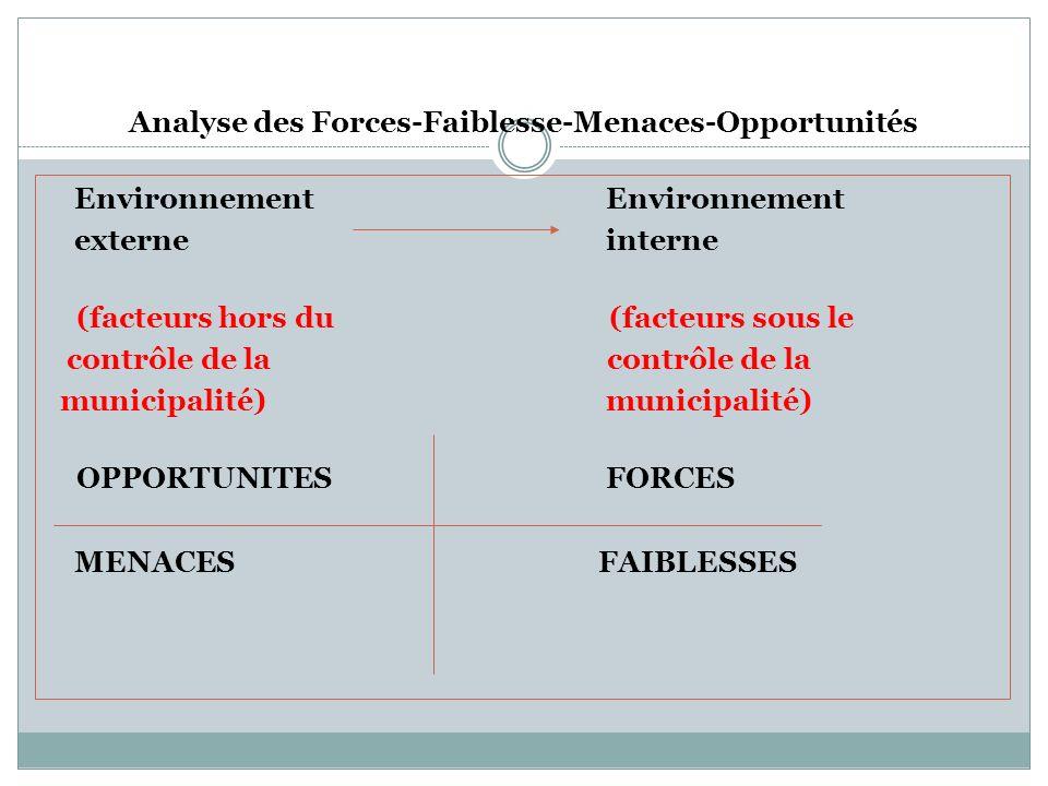 Analyse des Forces-Faiblesse-Menaces-Opportunités