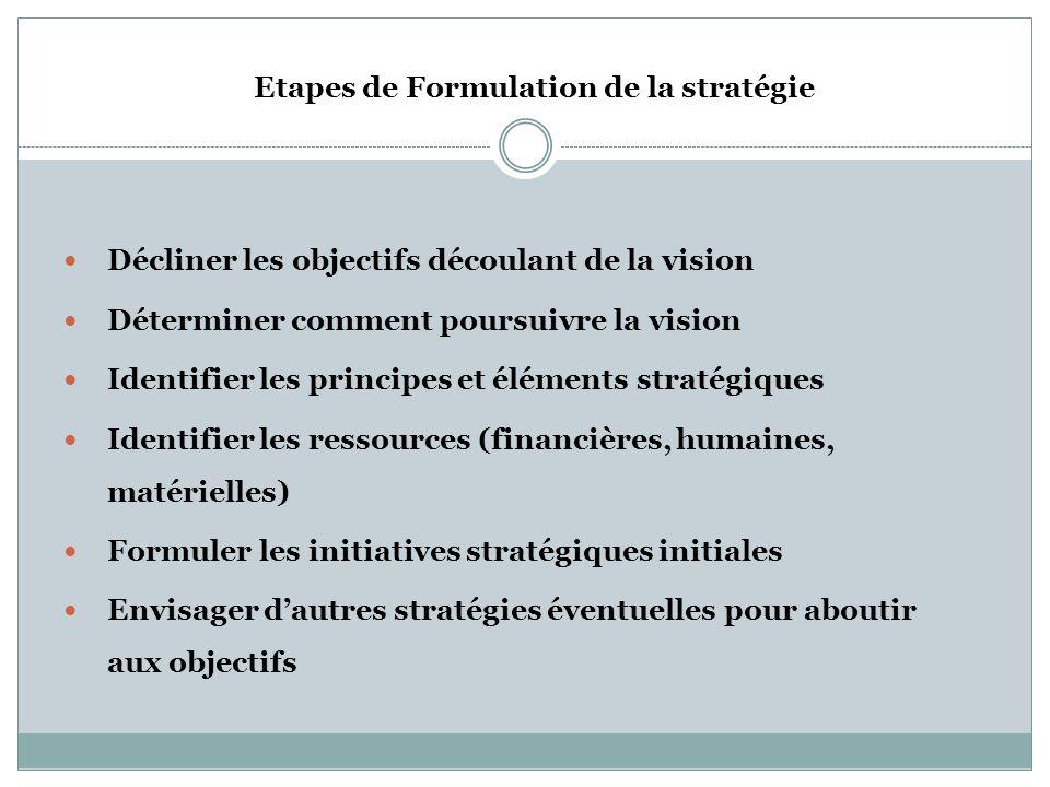 Etapes de Formulation de la stratégie