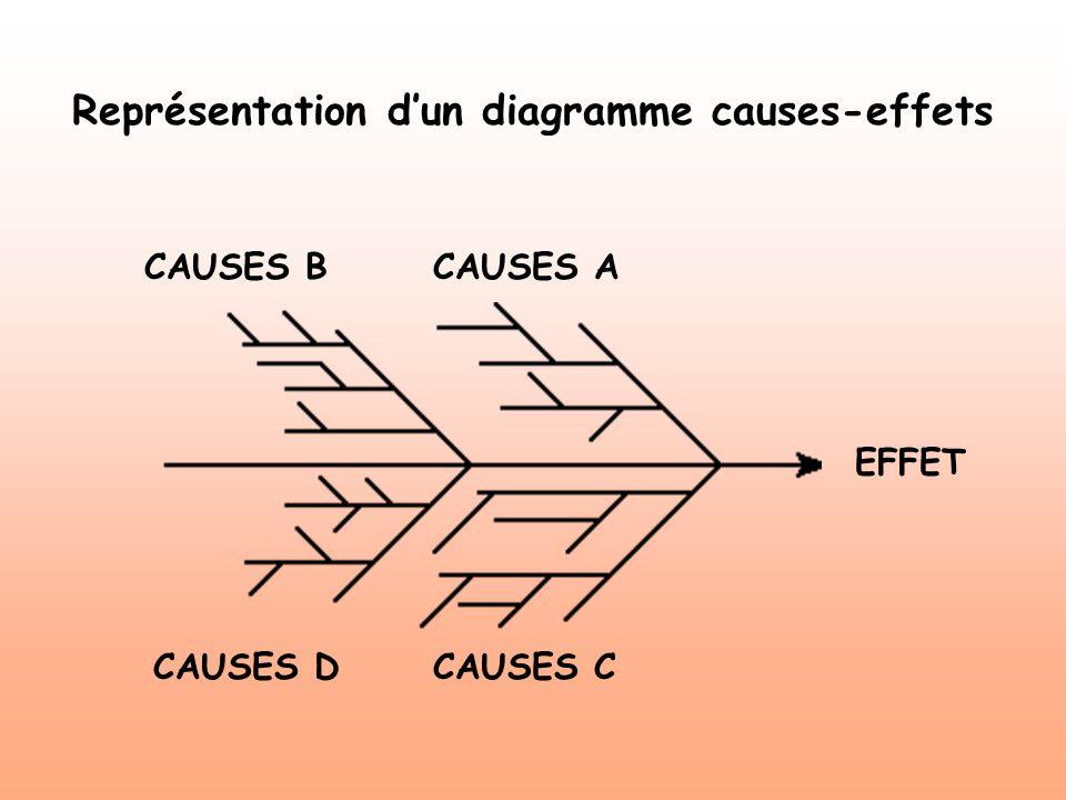 Représentation d'un diagramme causes-effets