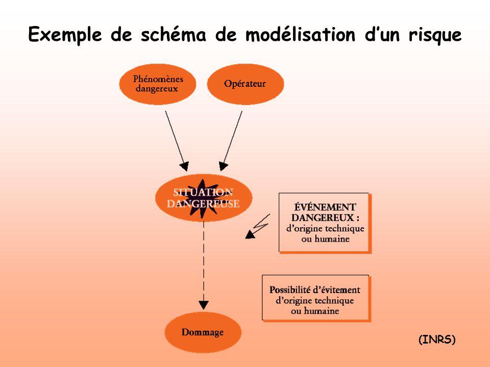 Exemple de schéma de modélisation d'un risque
