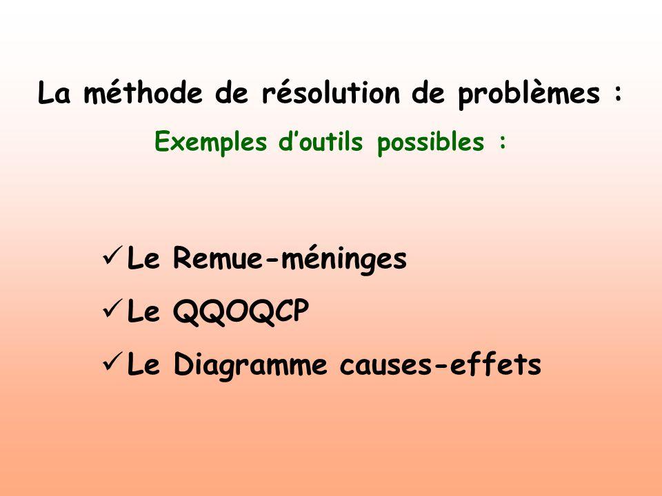 La méthode de résolution de problèmes : Exemples d'outils possibles :