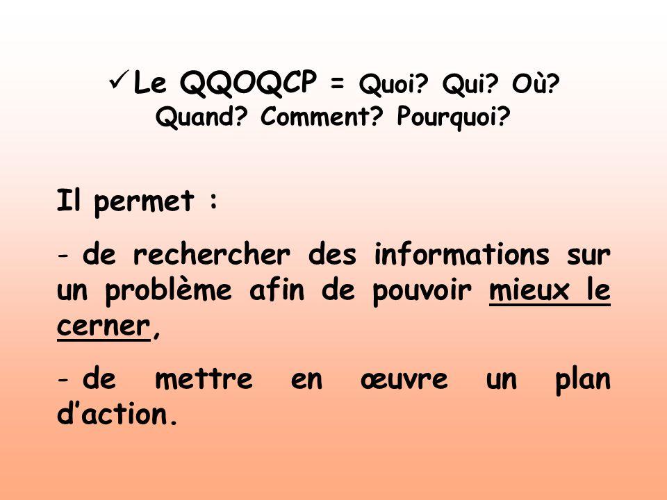 Le QQOQCP = Quoi Qui Où Quand Comment Pourquoi