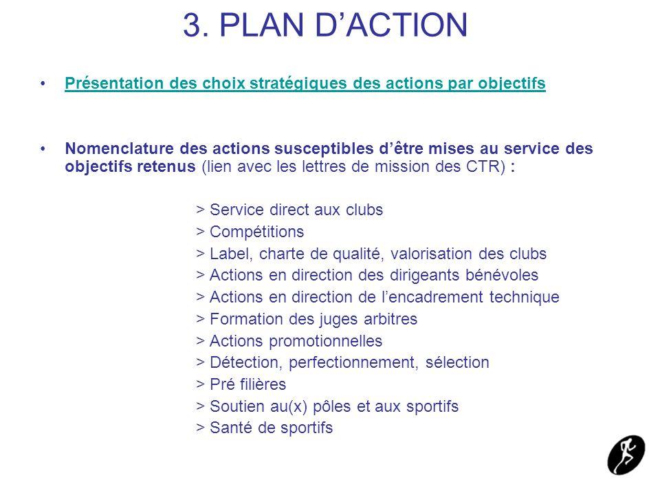 3. PLAN D'ACTION Présentation des choix stratégiques des actions par objectifs.