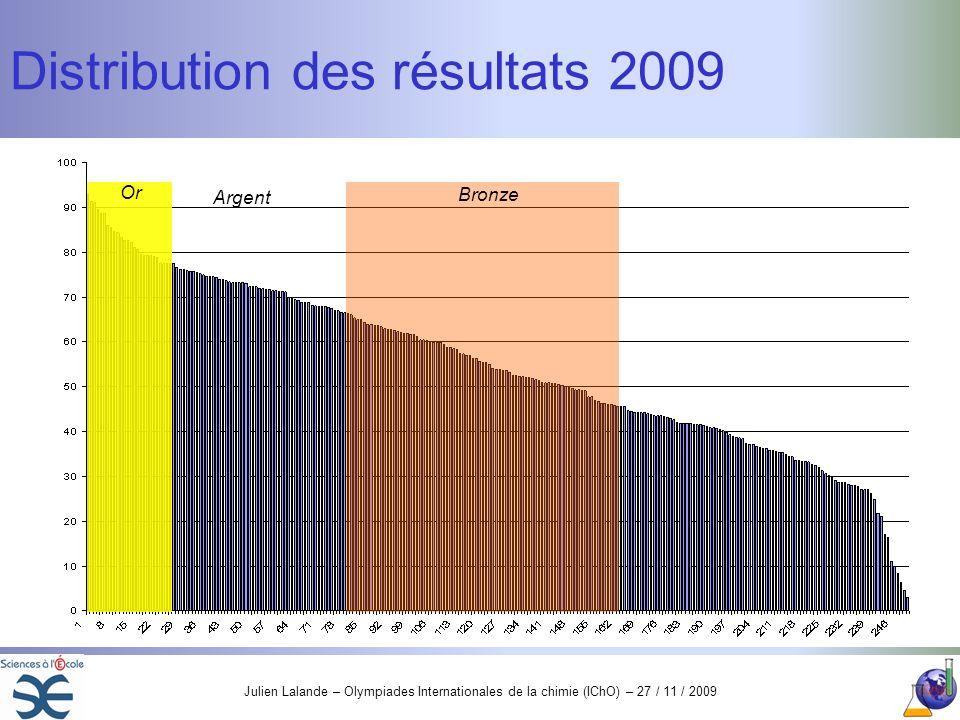 Distribution des résultats 2009