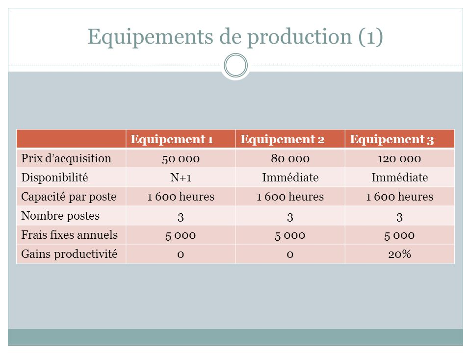 Equipements de production (1)