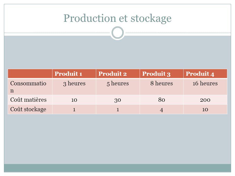 Production et stockage