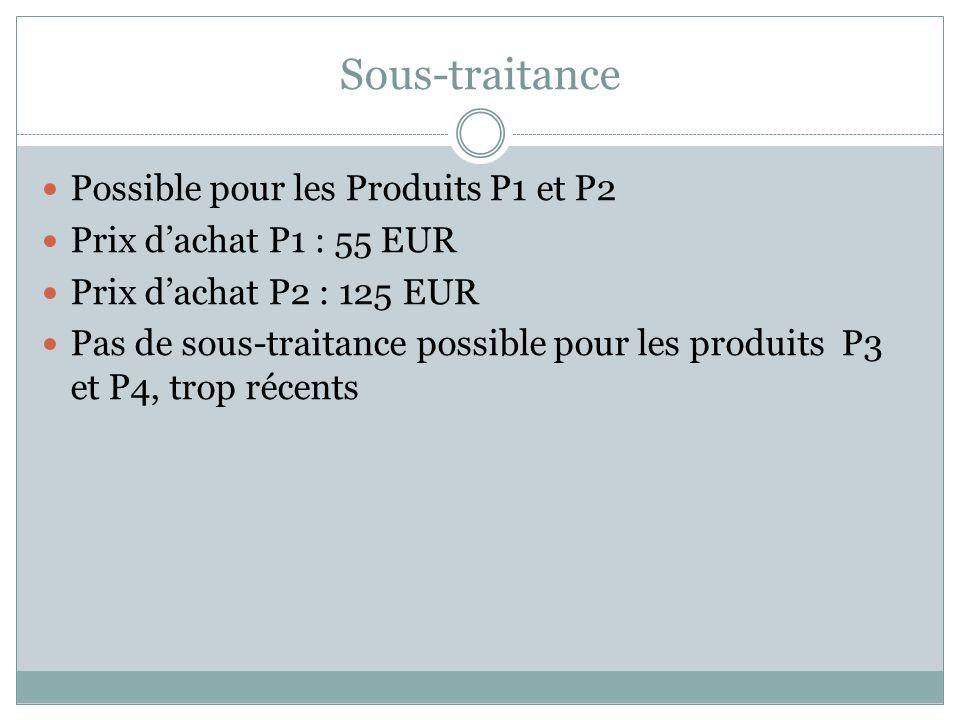 Sous-traitance Possible pour les Produits P1 et P2