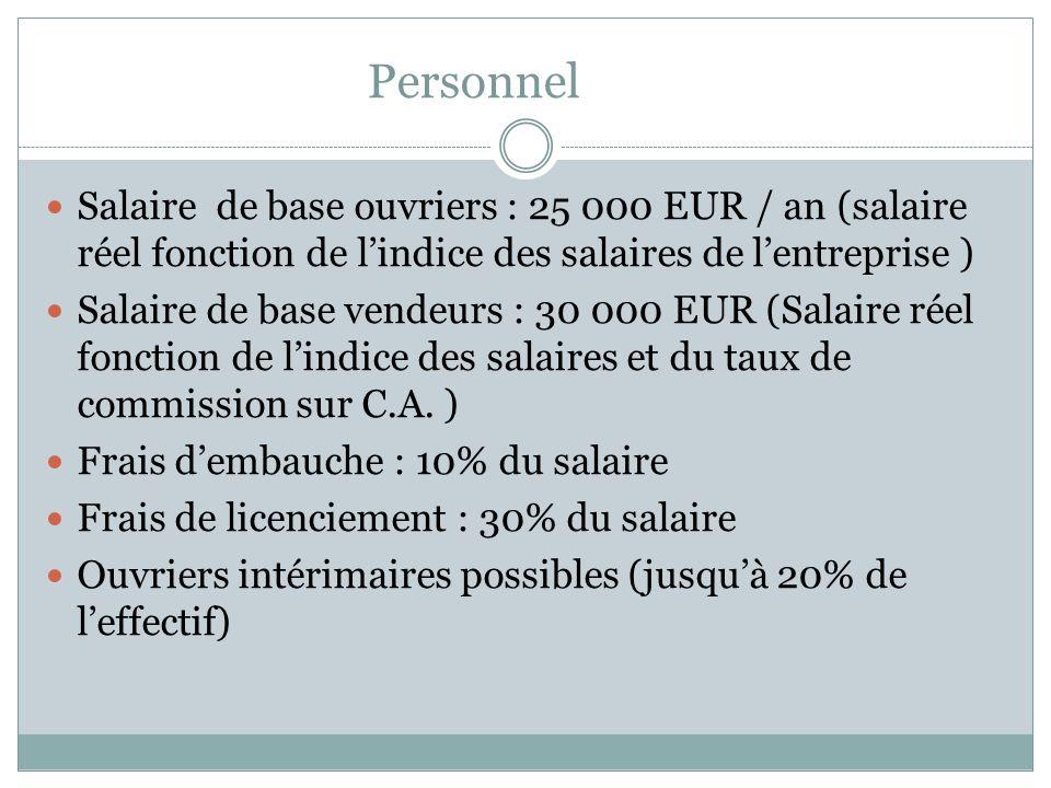 Personnel Salaire de base ouvriers : 25 000 EUR / an (salaire réel fonction de l'indice des salaires de l'entreprise )