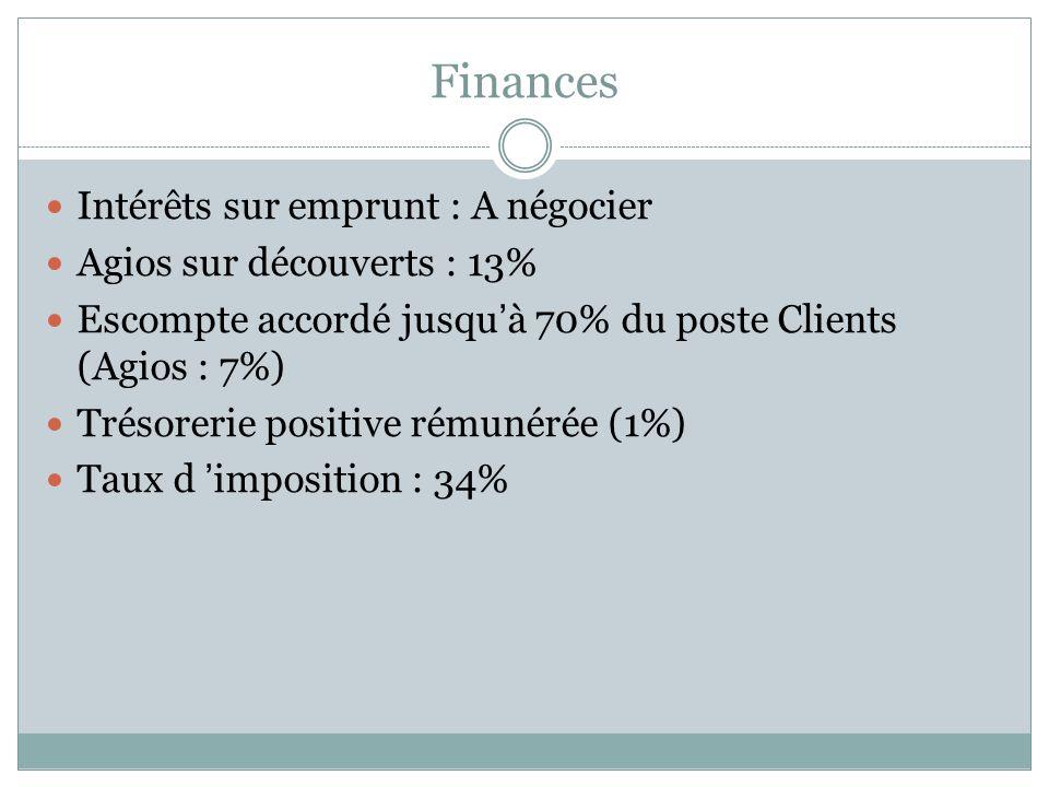 Finances Intérêts sur emprunt : A négocier Agios sur découverts : 13%