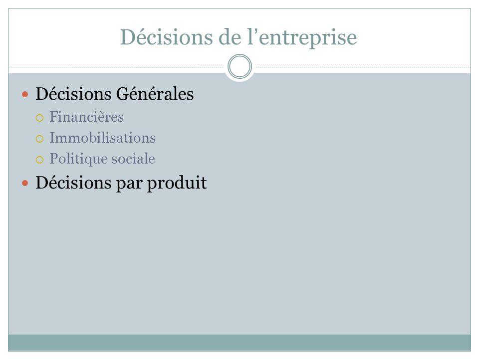 Décisions de l'entreprise