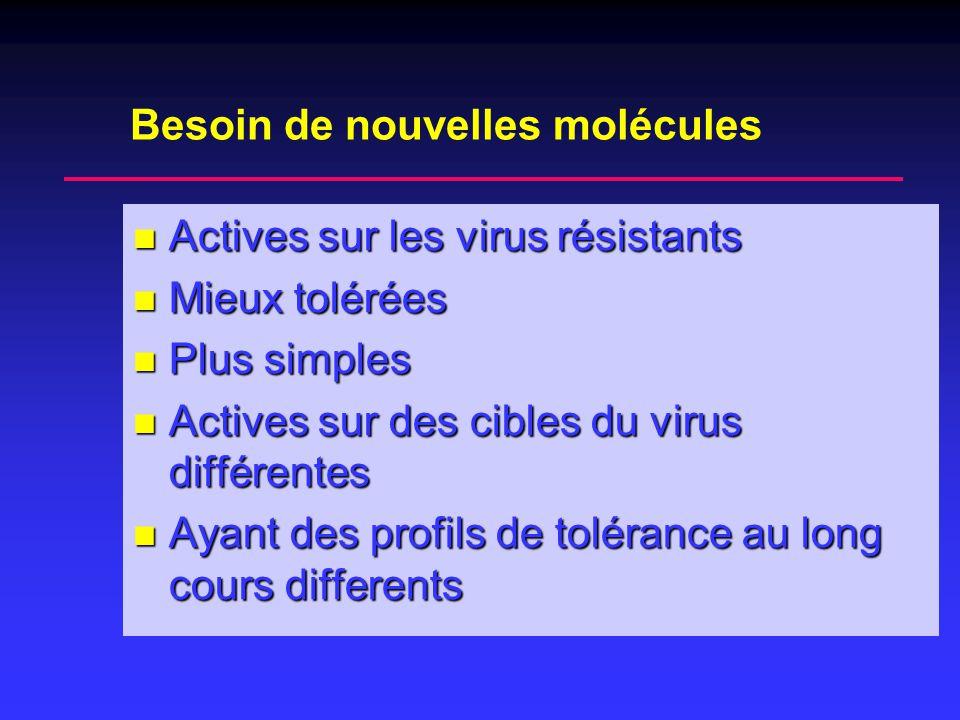 Besoin de nouvelles molécules