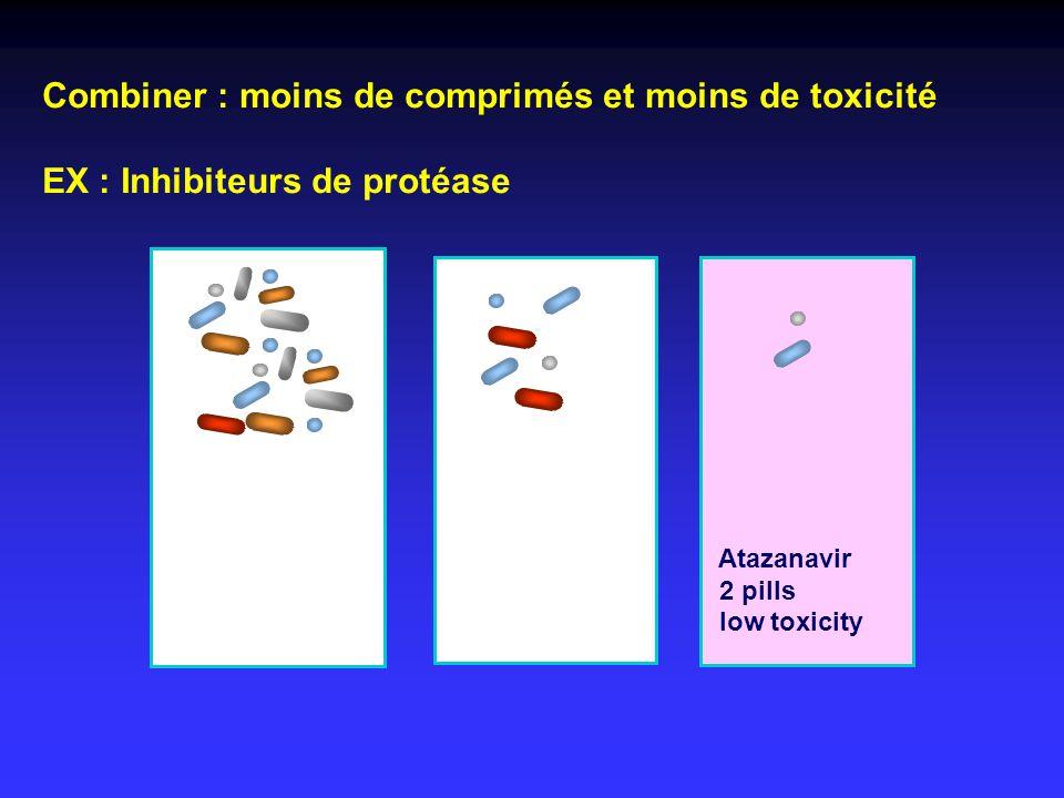 Combiner : moins de comprimés et moins de toxicité EX : Inhibiteurs de protéase