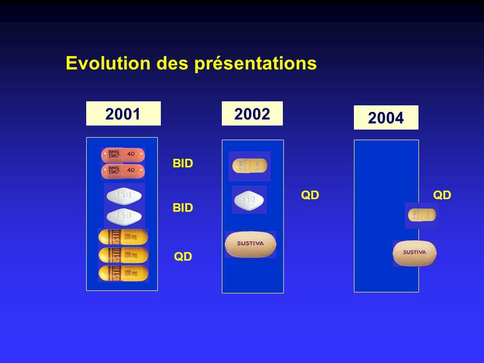 Evolution des présentations
