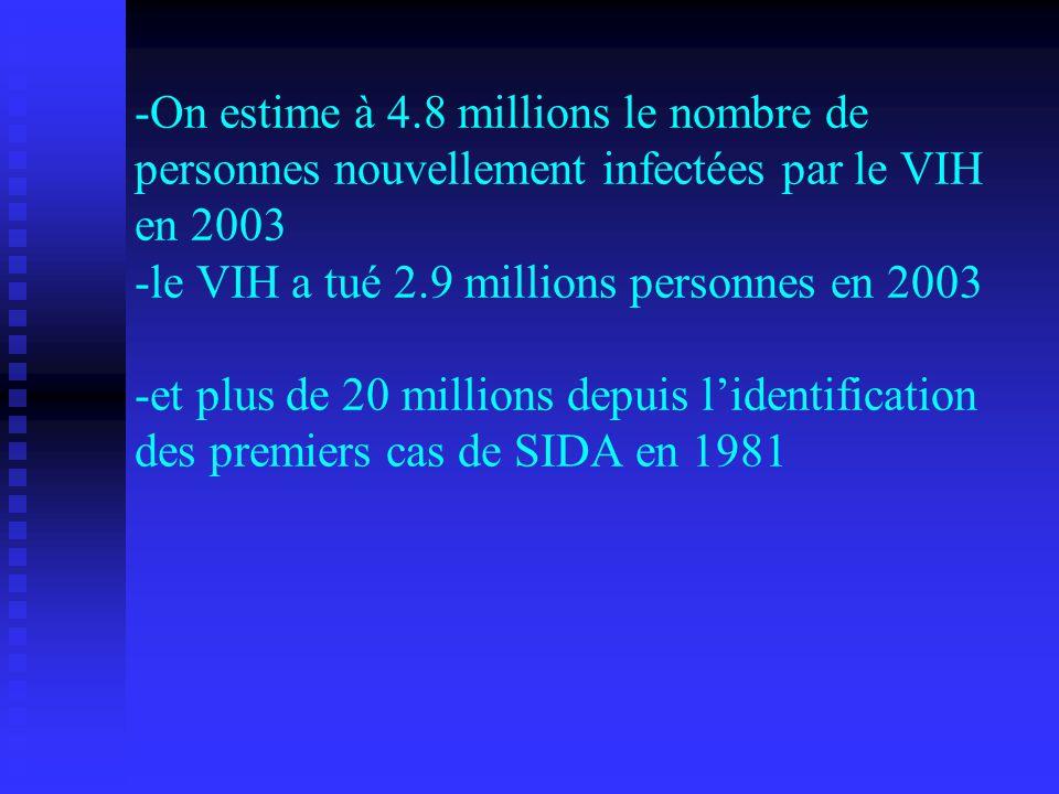 - -On estime à 4.8 millions le nombre de personnes nouvellement infectées par le VIH en 2003 -le VIH a tué 2.9 millions personnes en 2003 -et plus de 20 millions depuis l'identification des premiers cas de SIDA en 1981