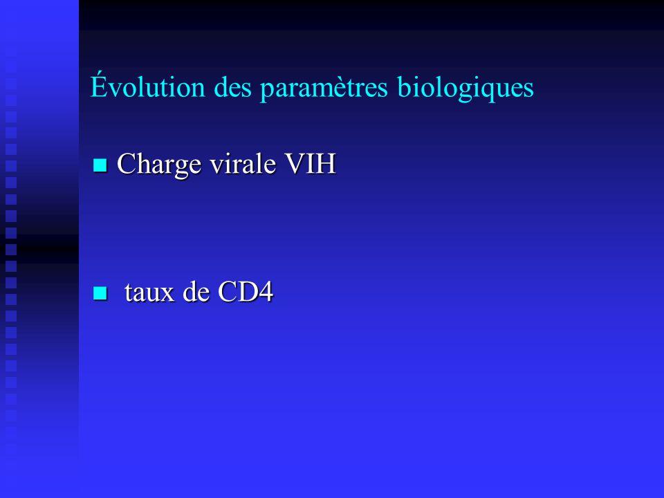 Évolution des paramètres biologiques