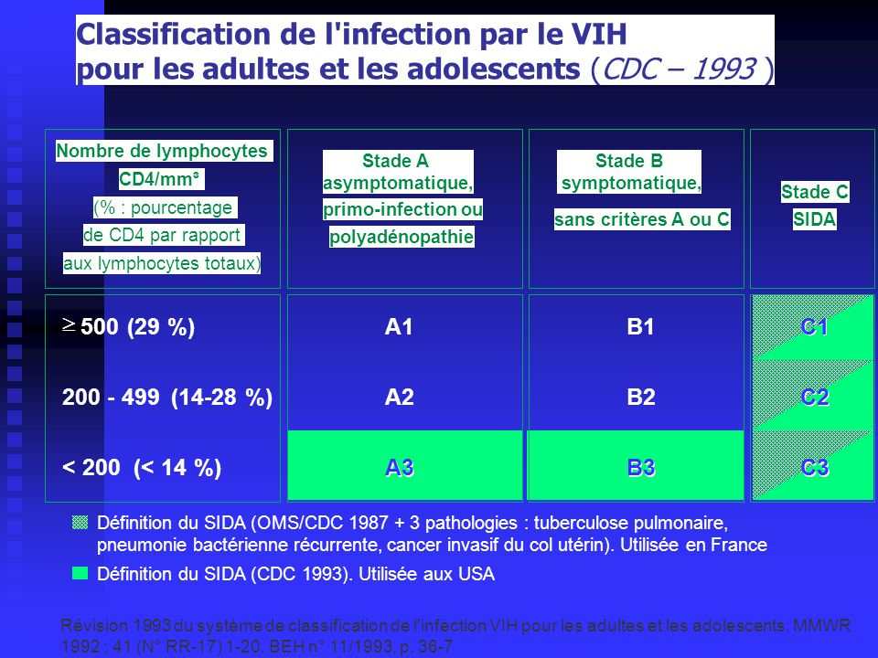 Classification de l infection par le VIH