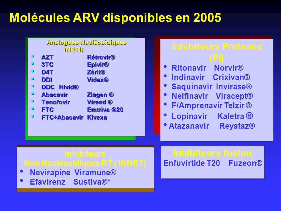 Molécules ARV disponibles en 2005