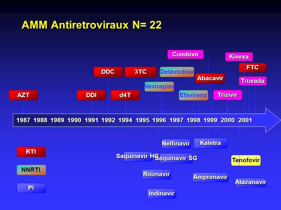 AMM Antiretroviraux N= 22