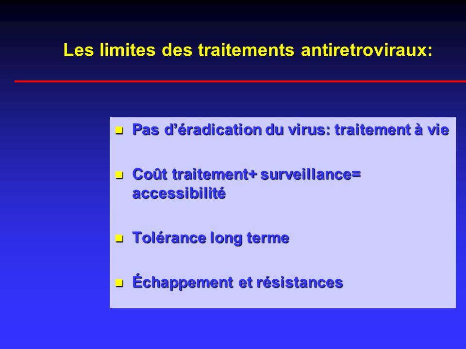 Les limites des traitements antiretroviraux: