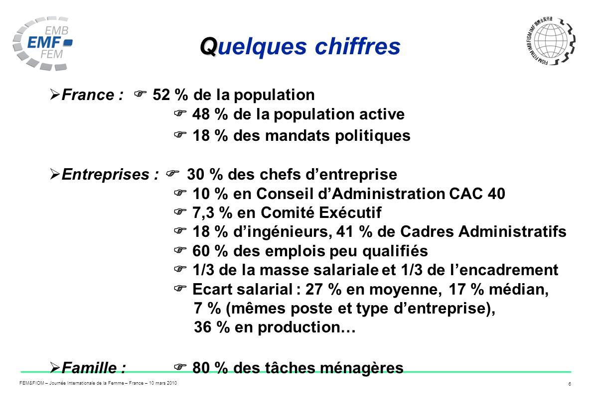Quelques chiffres France :  52 % de la population  48 % de la population active  18 % des mandats politiques.