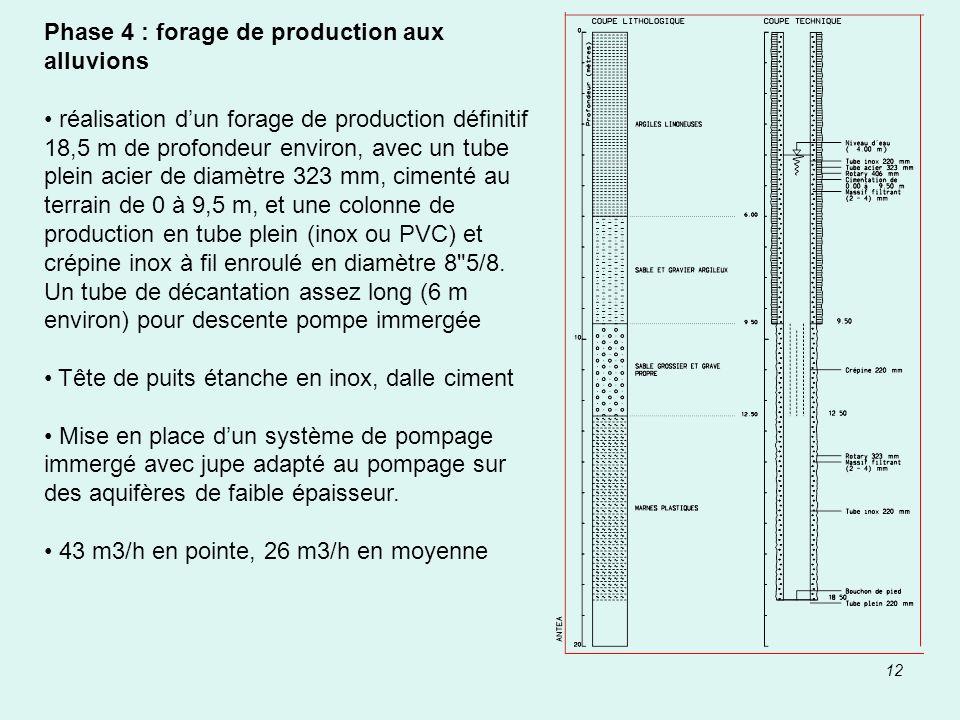 Phase 4 : forage de production aux alluvions