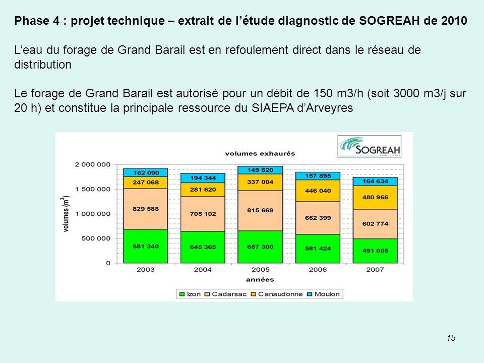 Phase 4 : projet technique – extrait de l'étude diagnostic de SOGREAH de 2010