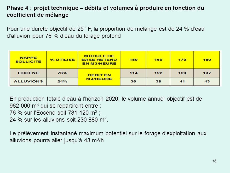 Phase 4 : projet technique – débits et volumes à produire en fonction du coefficient de mélange