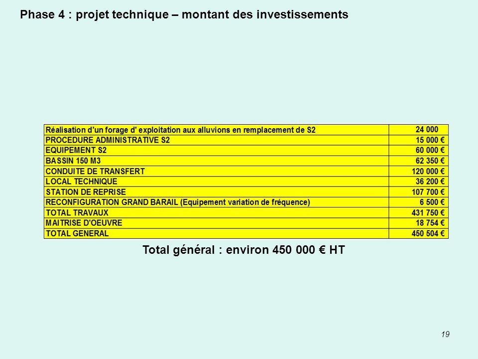 Phase 4 : projet technique – montant des investissements