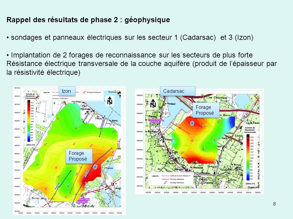 Rappel des résultats de phase 2 : géophysique