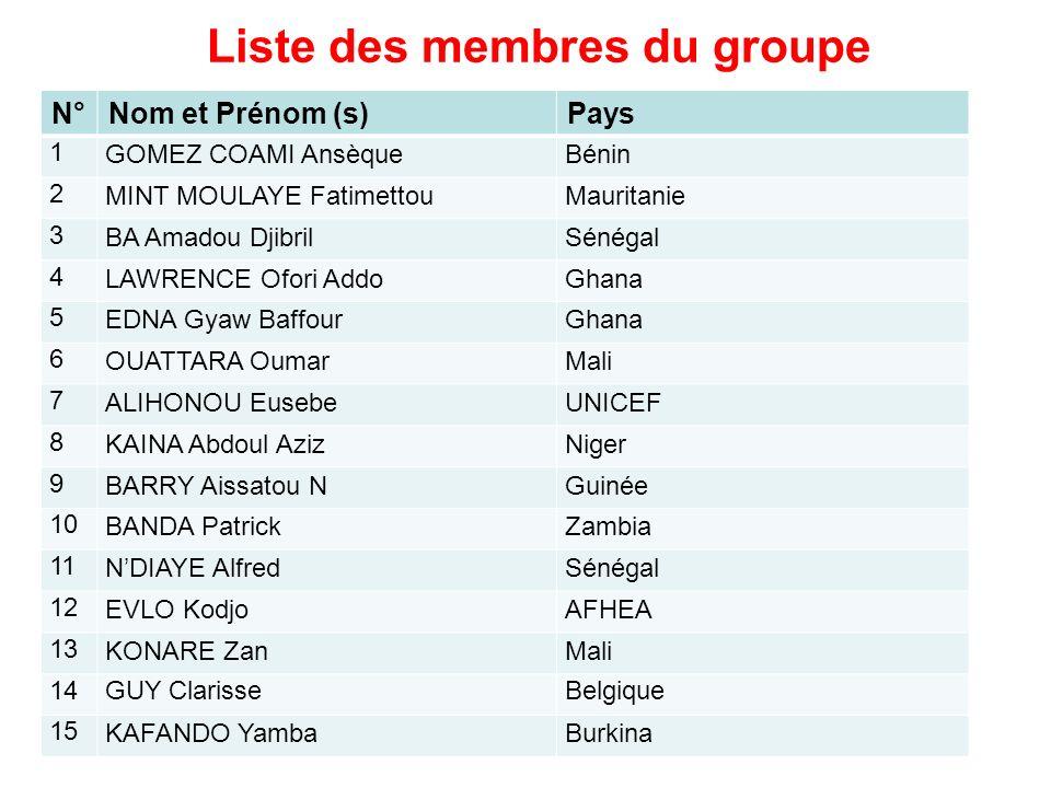 Liste des membres du groupe