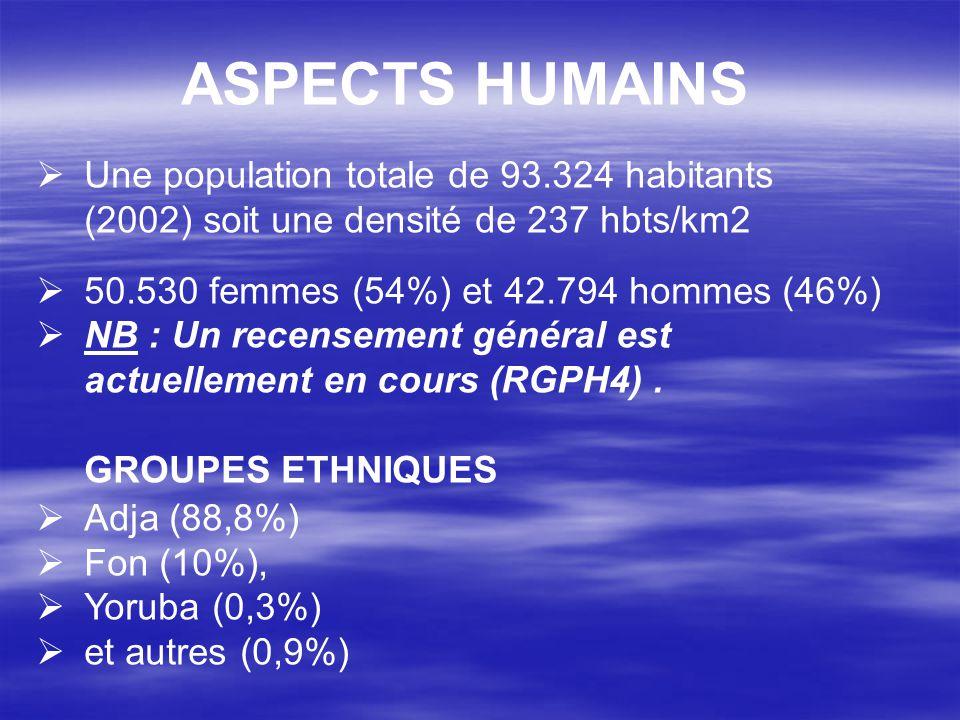 ASPECTS HUMAINS Une population totale de 93.324 habitants (2002) soit une densité de 237 hbts/km2. 50.530 femmes (54%) et 42.794 hommes (46%)