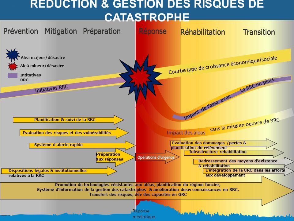 REDUCTION & GESTION DES RISQUES DE CATASTROPHE