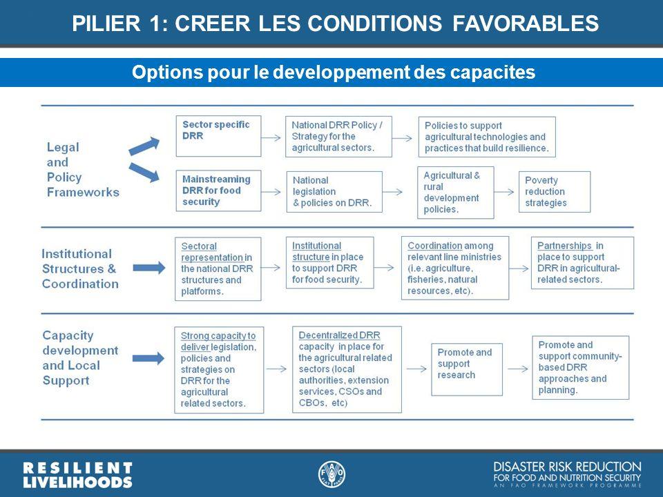 PILIER 1: CREER LES CONDITIONS FAVORABLES