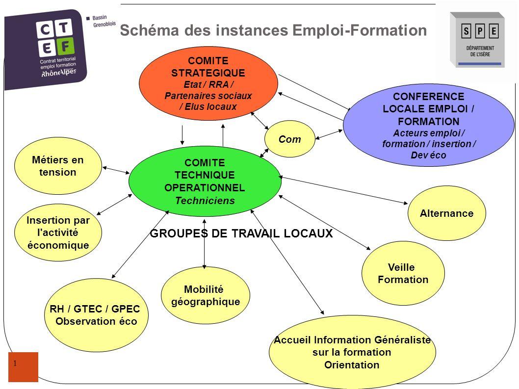 Schéma des instances Emploi-Formation